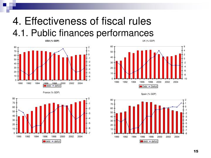 discuss the effectiveness of fiscal policy Fiscal policy under fixed exchange rates fiscal policy is more effective under fixed exchange rates 3 1 fiscal stimulus (increase spending lower taxes.