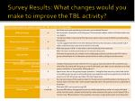 survey results what changes would you make to improve the tbl activity