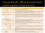 survey results what were the least useful aspects of the activity