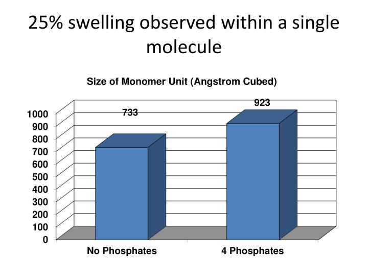 25% swelling observed within a single molecule