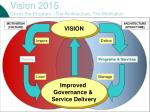 vision 2015 drives the program the architecture the motivation