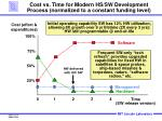 cost vs time for modern hs sw development process normalized to a constant funding level