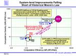 system level improvements falling short of historical moore s law