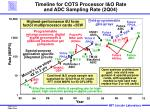 timeline for cots processor i o rate and adc sampling rate 2q04