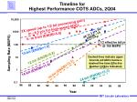 timeline for highest performance cots adcs 2q04