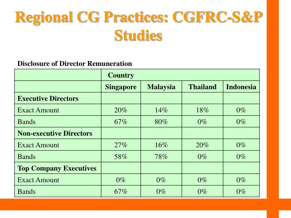 Regional CG Practices: CGFRC-S&P Studies