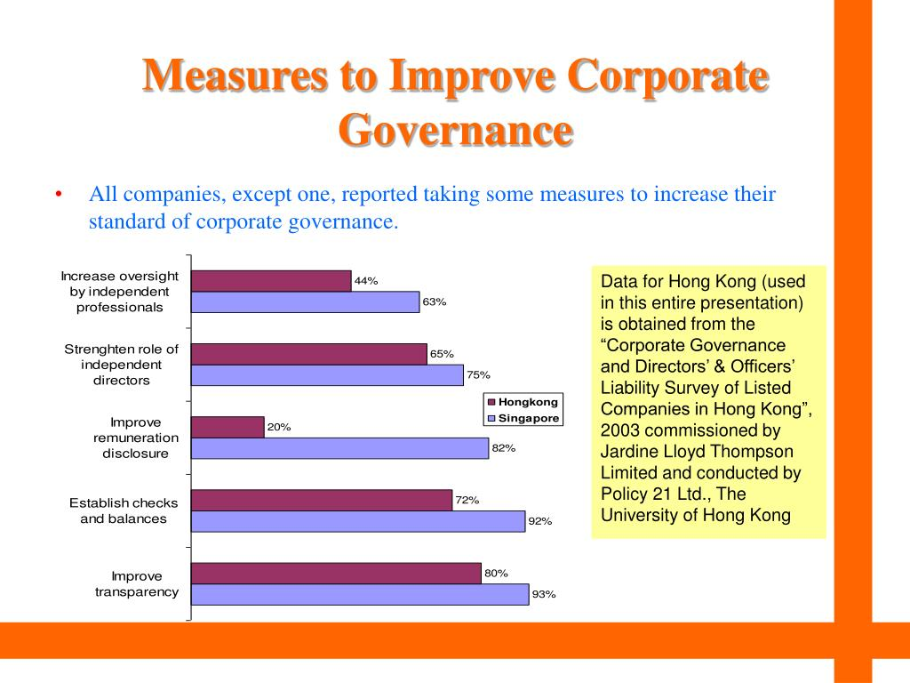Measures to Improve Corporate