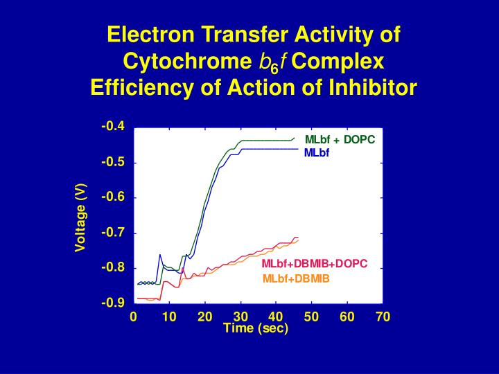 Electron Transfer Activity of Cytochrome