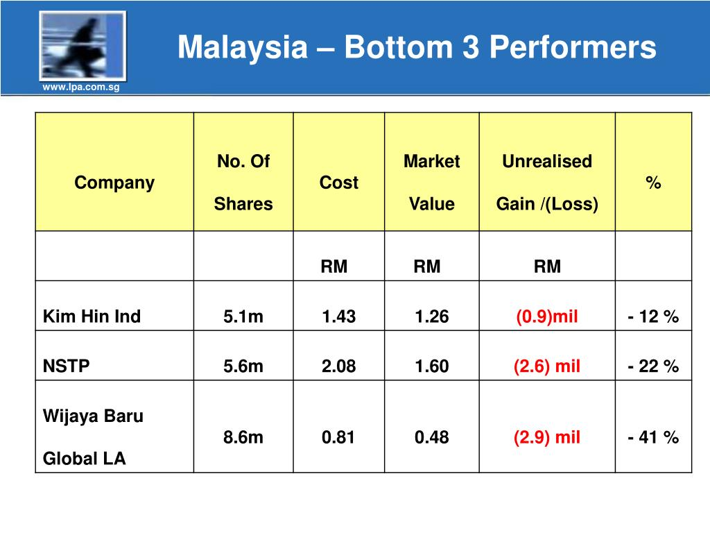 Malaysia – Bottom 3 Performers