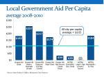 local government aid per capita a verage 2008 2010