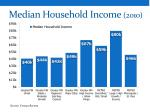 median household income 2010