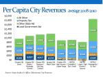 per capita city revenues average 2008 2010