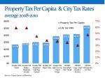 property tax per capita city tax rates average 2008 2010