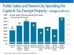 public safety and streets city spending per capita tax exempt property average 2008 2010