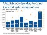 public safety city spending per capita jobs per capita average 2008 2010