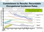 commitment to results recordable occupational incidence rates