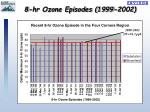 8 hr ozone episodes 1999 2002