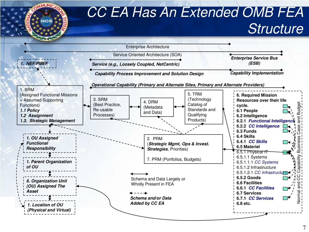 CC EA Has An Extended OMB FEA Structure