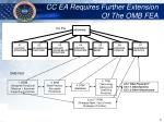 cc ea requires further extension of the omb fea