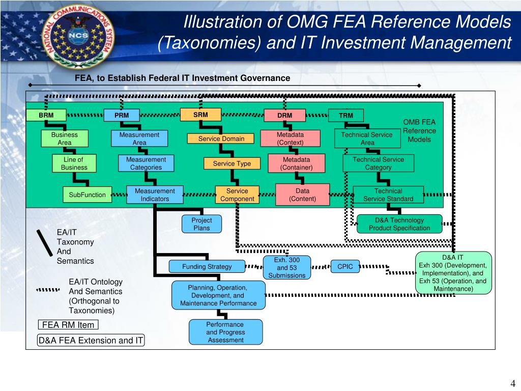 Illustration of OMG FEA Reference Models (Taxonomies) and IT Investment Management