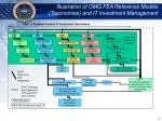illustration of omg fea reference models taxonomies and it investment management