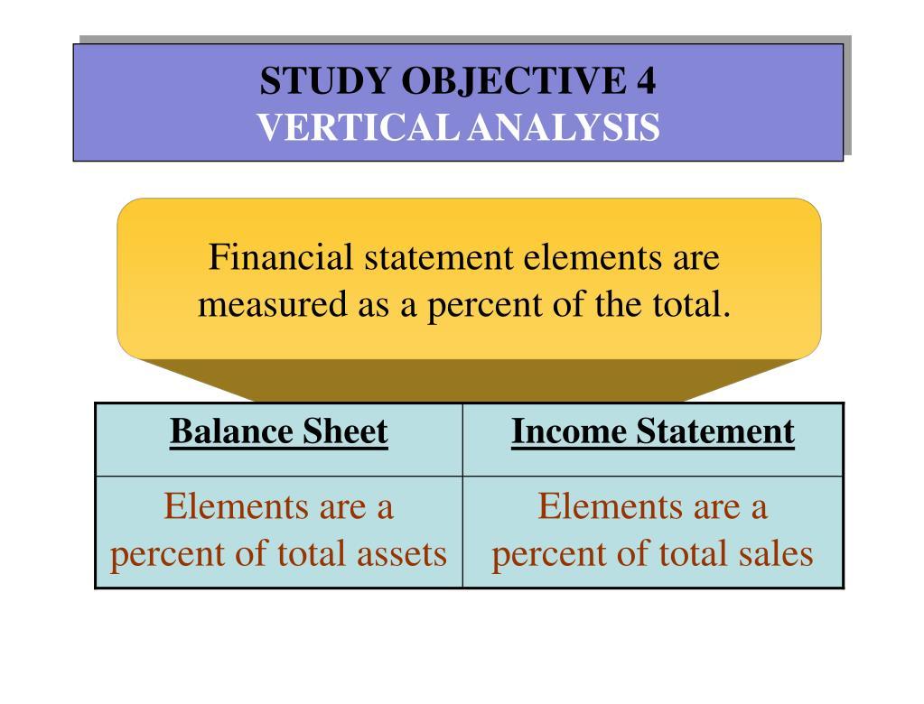 STUDY OBJECTIVE 4