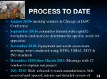 process to date