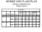 hurricane class plan selection of rating factors primary factors