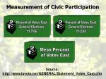 measurement of civic participation