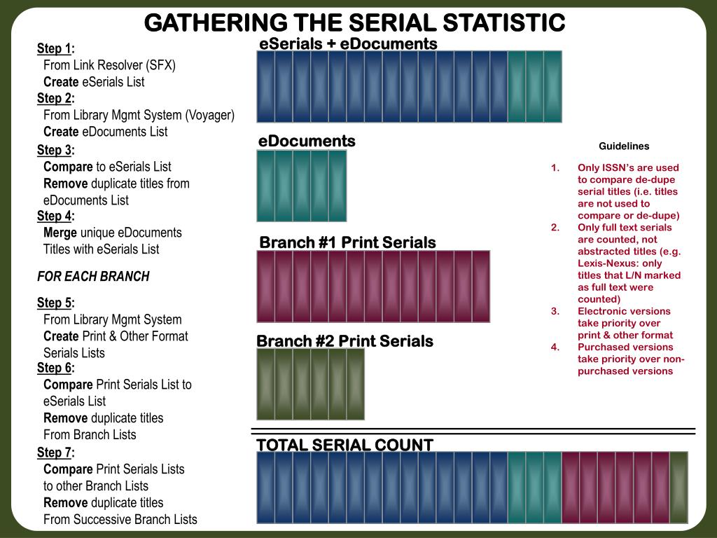 GATHERING THE SERIAL STATISTIC