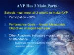 ayp has 3 main parts