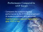 performance compared to ayp target