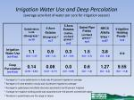 irrigation water use and deep percolation average acre feet of water per acre for irrigation season