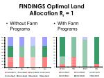 findings optimal land allocation r r 1