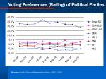 voting preferences rating of political parties