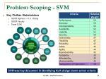 problem scoping svm