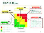 ucats risks1