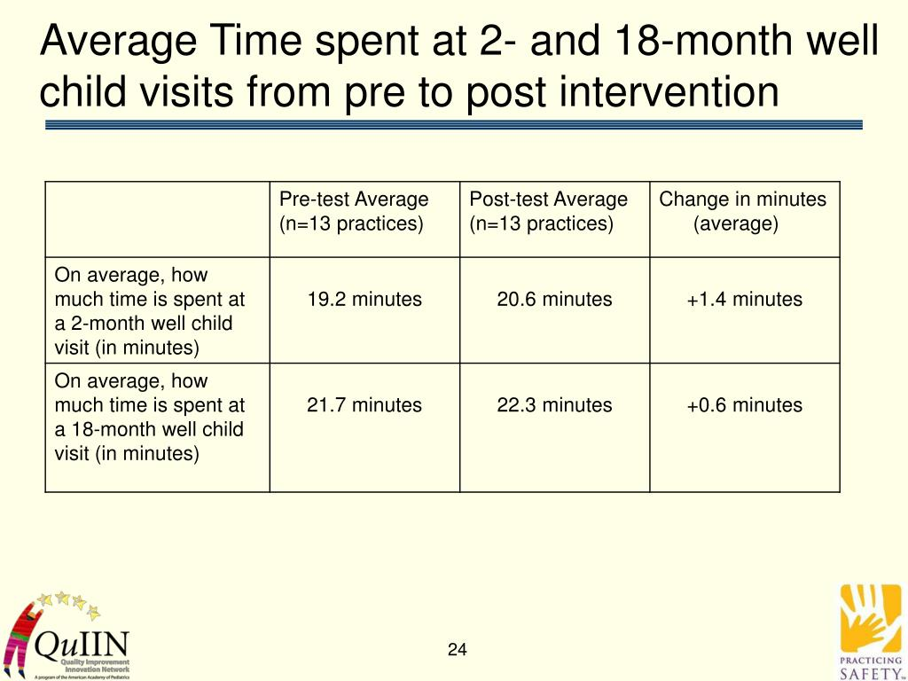 Average Time spent at 2- and 18-month well child visits from pre to post intervention