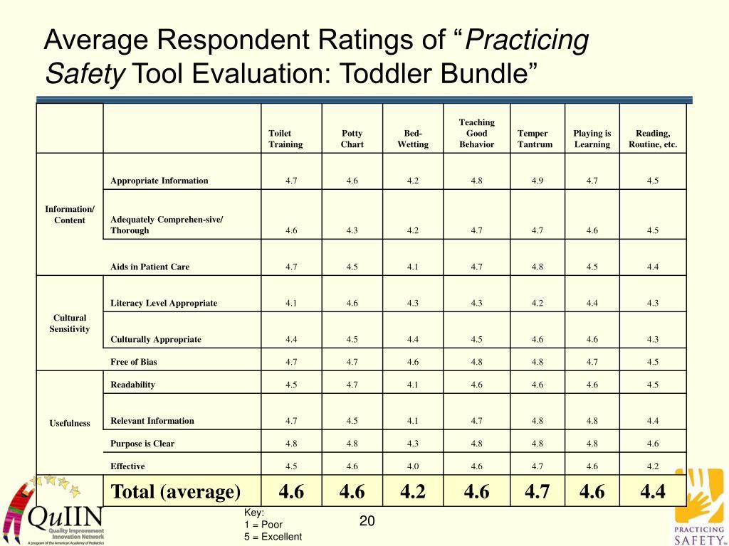 "Average Respondent Ratings of """