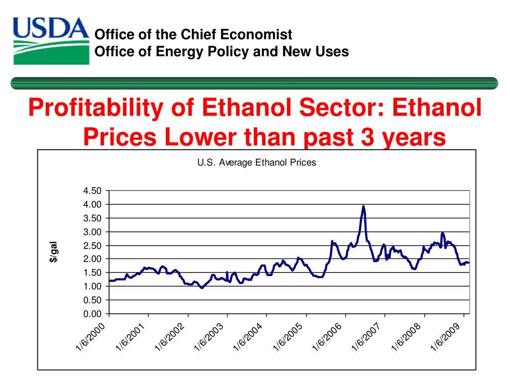 Profitability of Ethanol Sector: Ethanol Prices Lower than past 3 years