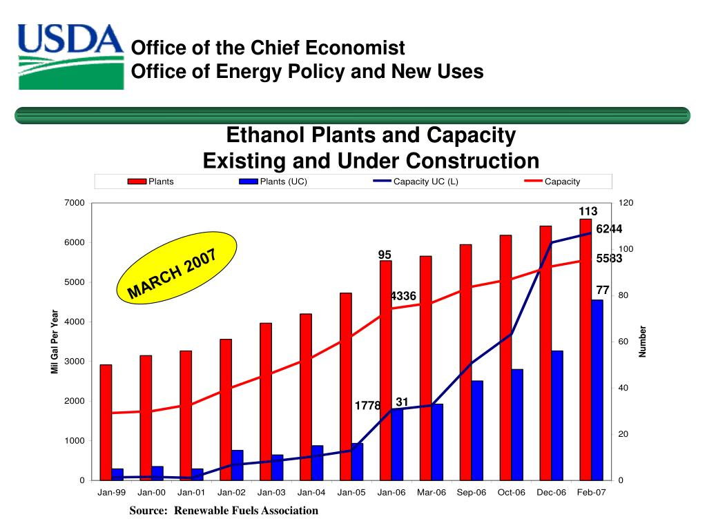 Ethanol Plants and Capacity