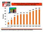 cumulative number of ordinances enacting licensing in california 1991 2001