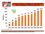 cumulative number of ordinances restricting self service displays in california 1991 2001