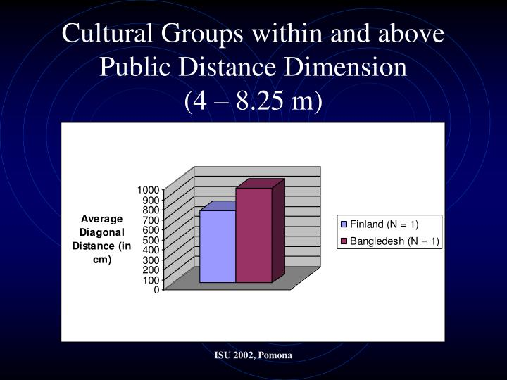 Cultural Groups within and above Public Distance Dimension