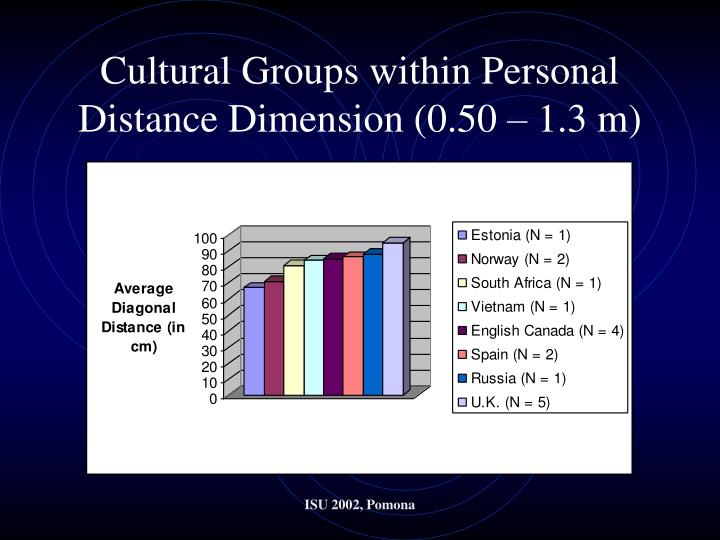 Cultural Groups within Personal Distance Dimension (0.50 – 1.3 m)