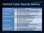 hanford cyber security metrics