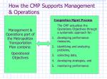 how the cmp supports management operations
