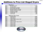 additions to price list staged dryers