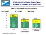 wsca naspo emarket center wave i supplier enablement status summary