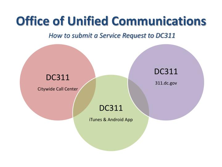 office of unified communications n.